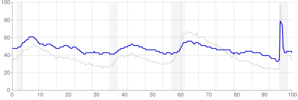 Alaska monthly unemployment rate chart from 1990 to August 2021
